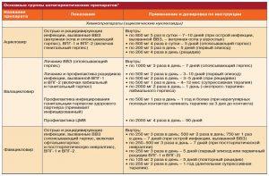Антигерпетические препараты