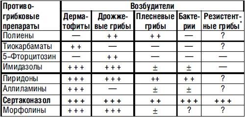 Эффективность различных противогрибковых веществ