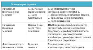 Этапы иммуносупрессии