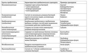 Классификация пробиотиков