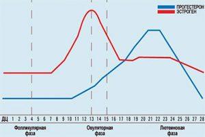 Показатели прогестерона