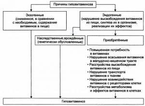 Причины гиповитаминоза