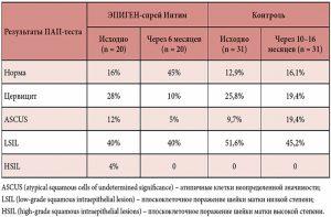 Эффективность спрея Эпиген