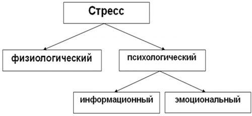 Классификация стресса