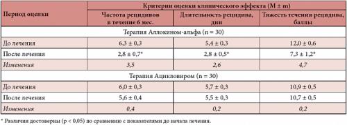 Клинический эффект ацикловира