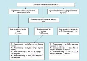Схема лечения генитального герпеса