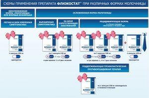 Схемы применения Флюкостата при молочнице