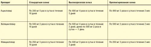 Схемы лечения ациклическими нуклеозидами