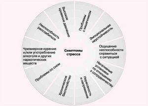 Симптомы хронического стресса