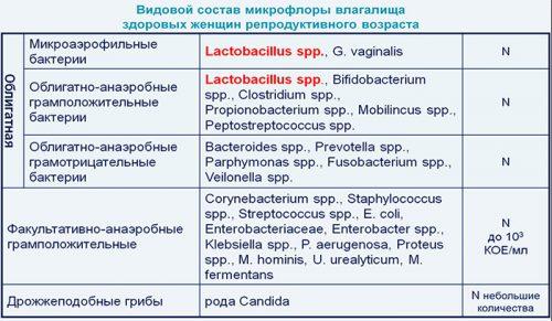 Видовой состав микрофлоры влагалища