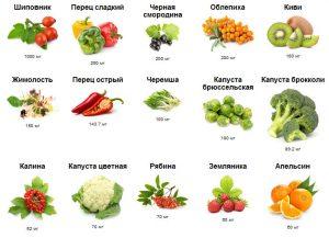Аскорбиновая кислота в продуктах