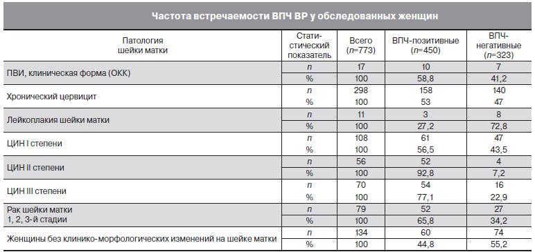Стоимость анализа впч 16 - Jks-k.ru