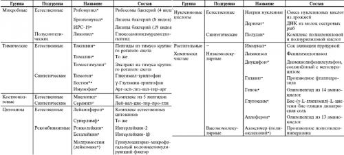 Классификация иммуномодуляторов
