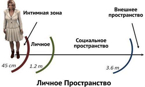 Личные границы