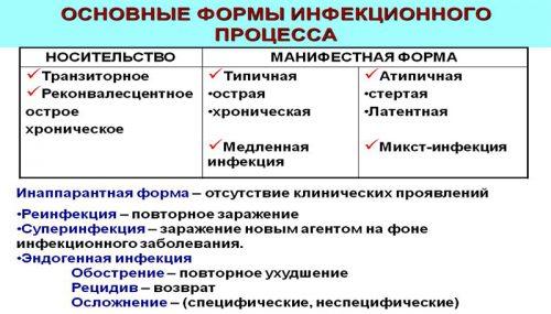 Основные формы инфекционного процесса