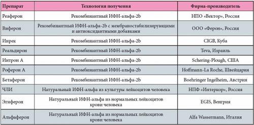 Основные препараты интерферона-альфа
