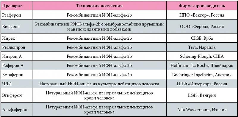 Медикаментозная схема приема лекарств при уреаплазме сдать медь в москве цена в Горки-Коломенские