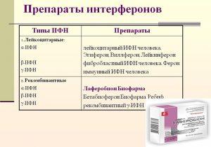 Препараты интерферонов