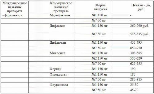 Препараты с флуконазолом