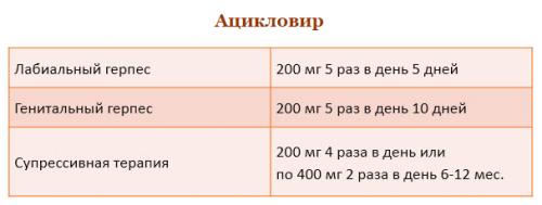 Схема лечения Ацикловиром
