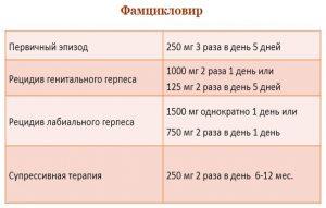 Схема лечения Фамцикловиром