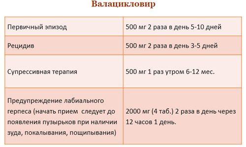 Схема лечения Валацикловиром