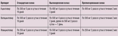 Схема приема препаратов