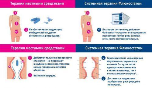 Системная терапия Флюкостатом