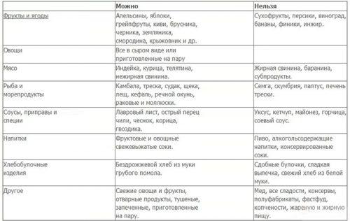 Список продуктов при молочнице