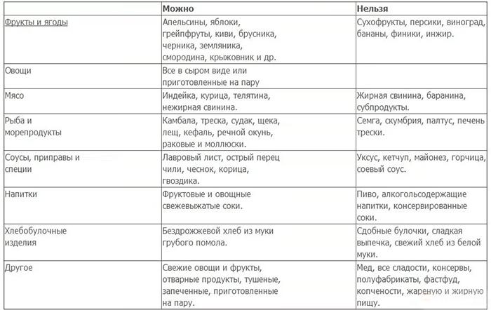 Мужской Кандидоз Диета. Диета при молочнице: основные принципы питания и рецепты блюд