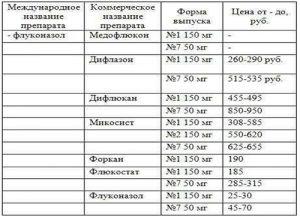 Сравнительная таблица препаратов от молочницы