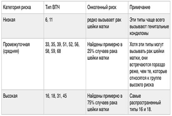 Самые опасные типы днк впч - Jks-k.ru