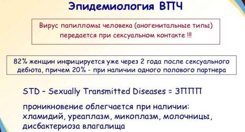 Эпидемиология ВПЧ