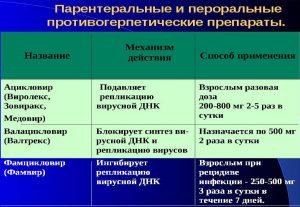 Противогерпетические препараты