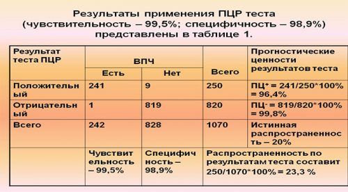 Результаты ПЦР-теста