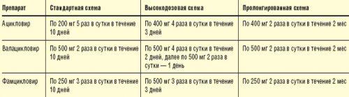 Схемы приема препаратов