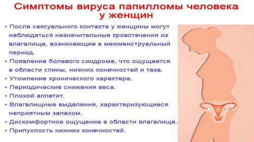 Симптомы ВПЧ у женщин