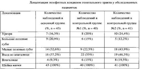 Статистика по локализации кондилом