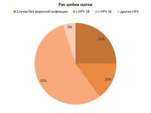Статистика рака шейки матки