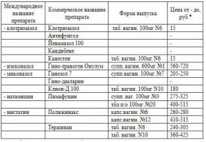 Форма выпуска и цена антимикотиков