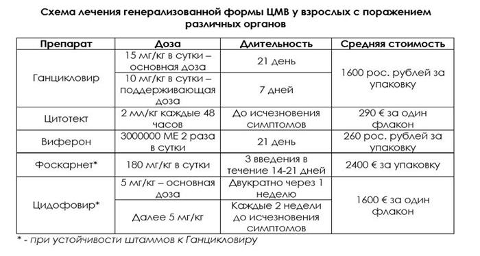 Справка 086 у Достоевская