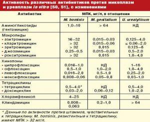 Активность антибиотиков при уреаплазме