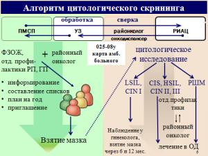 Алгоритм цитологического скрининга