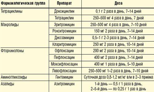 Антибактериальные препараты для лечения уреаплазмоза
