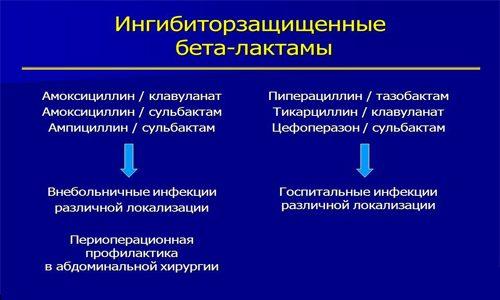 Ингибиторзащищенные бета-лактамы