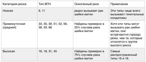Виды впч высокого онкогенного риска - Jks-k.ru