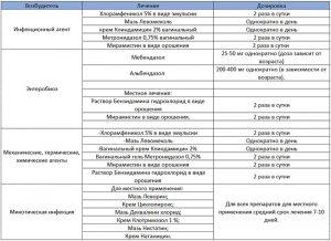Лечение вульвитов различной этиологии