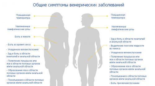 Общие симптомы венерических заболеваний