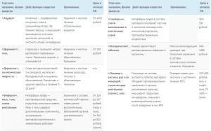 Препараты для лечения ВПЧ