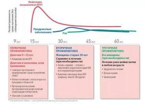 Профилактика и диагностика ВПЧ